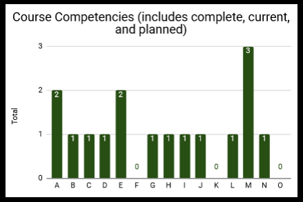 Showing the competencies of the courses selected