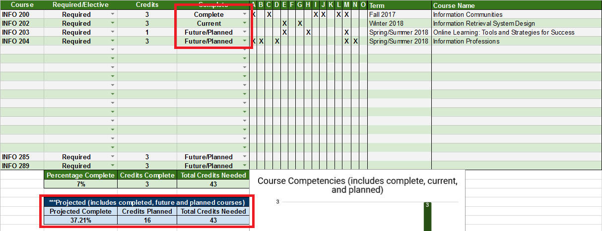 Showing planned competencies completed