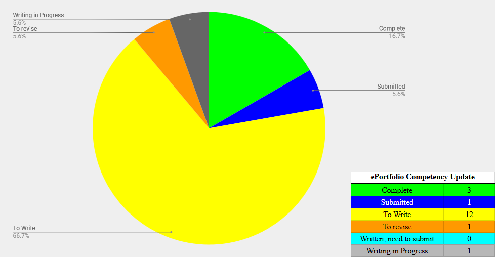 Pie chart showing detailed progress